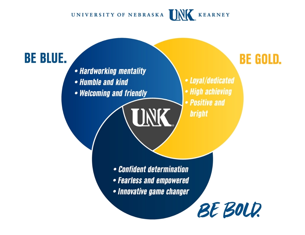 Be Blue. Be Bold. Be Gold Venn Diagram describing the slogan. Be blue - hardworking, humble, welcoming. Be Gold - loyal, high achieving, positive. Be Bold - confident, fearless, innovative. All of these come together to make the Be Bold campaign.