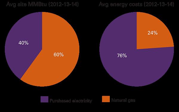 Energy Profile, Performance, & Goals | Energy